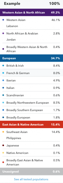 23andMe's ancestry composition report